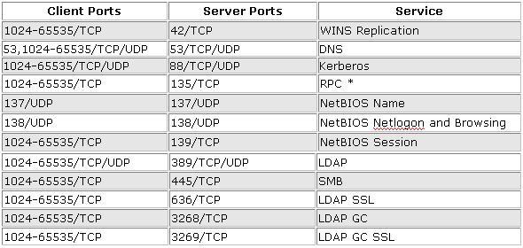 Configuring Domain Trusts Across a Firewall | Alexander's Blog