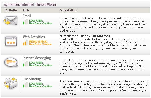 Symantec's Internet Threat Meter | Alexander's Blog