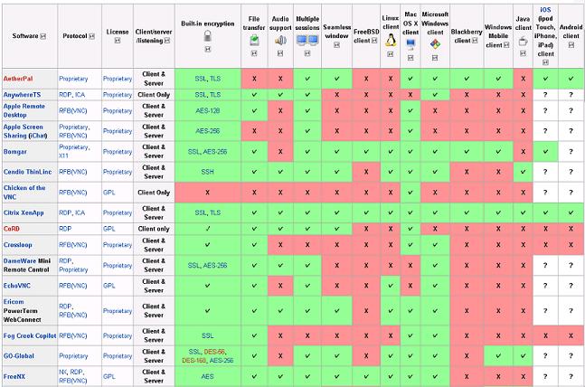 Comparison of Remote Desktop Software for Various Platforms
