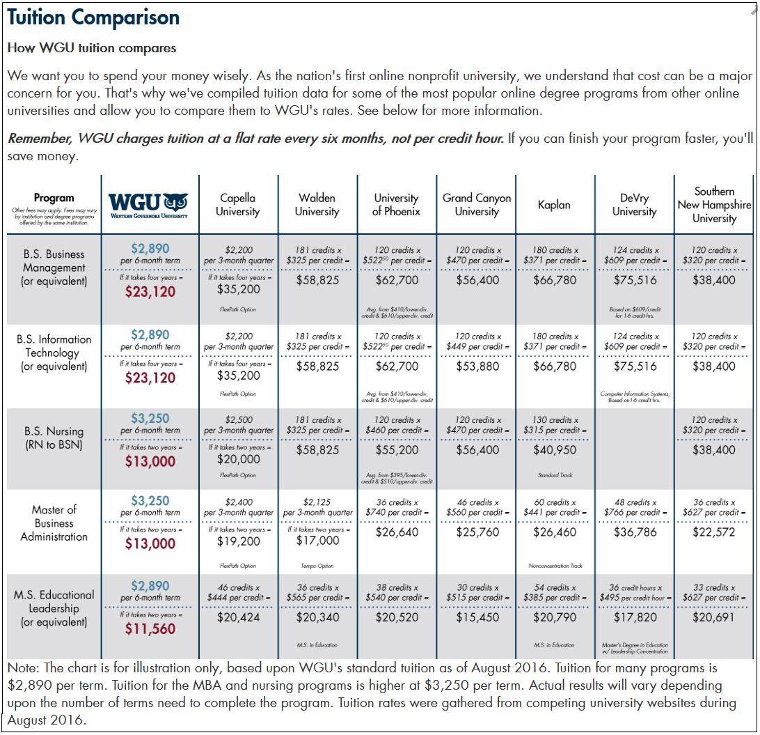 wgu_tuition_comparison