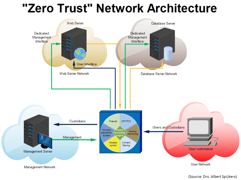 Zero Trust Network Architecture