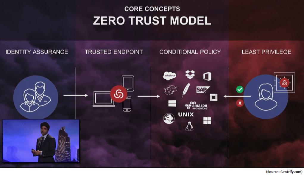 Zero Trust Model - Core Concepts